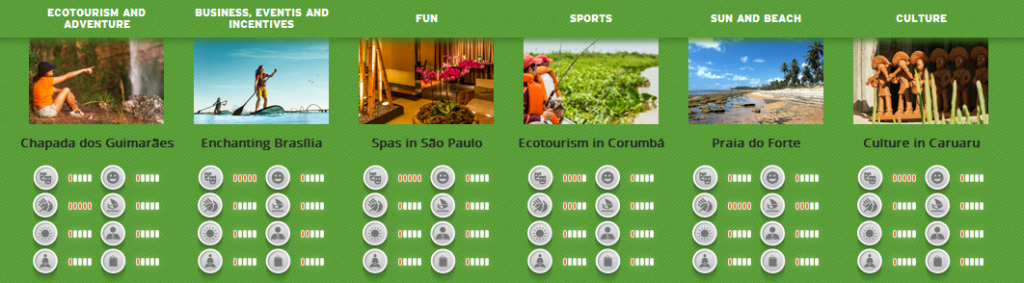 Brasil tourisme